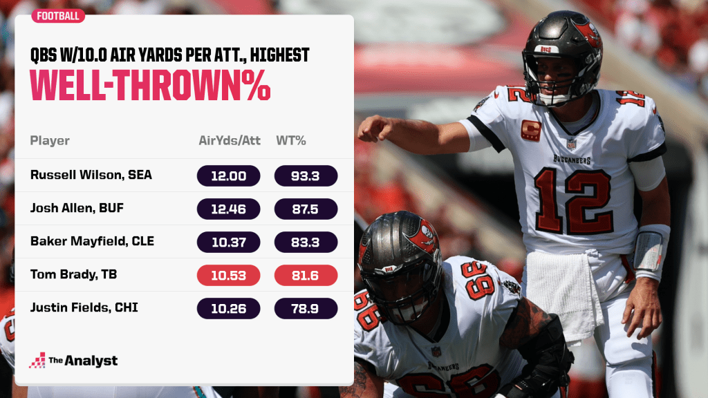QBs with air yards per attempt and well-thrown percentage