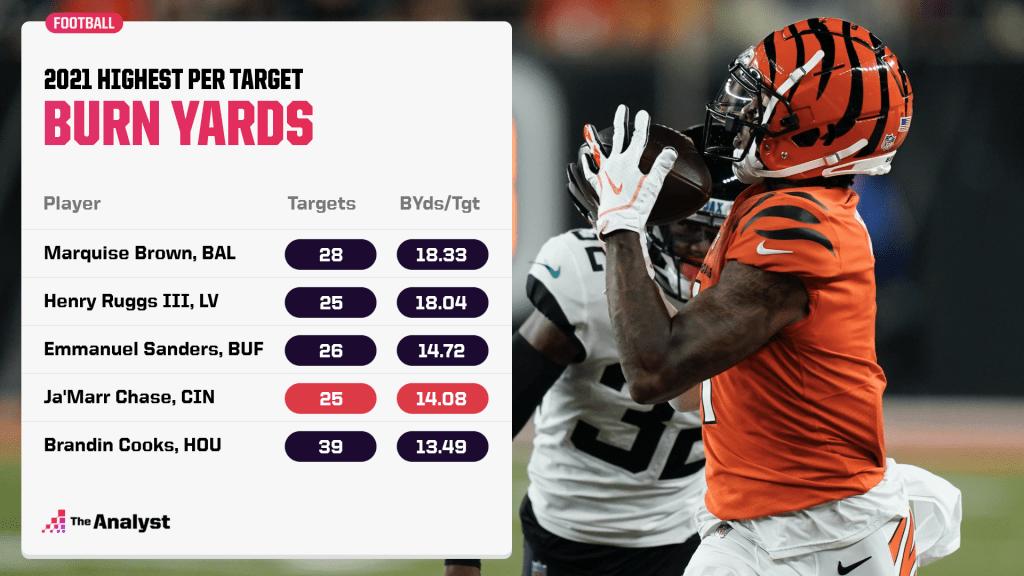 Highest burn yards per target