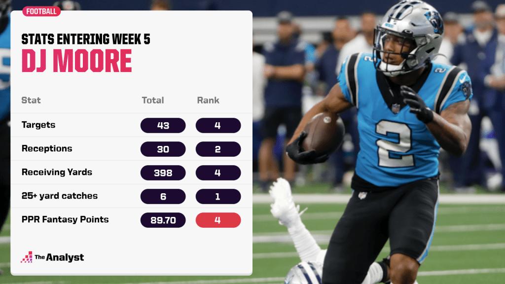 DJ Moore's stats