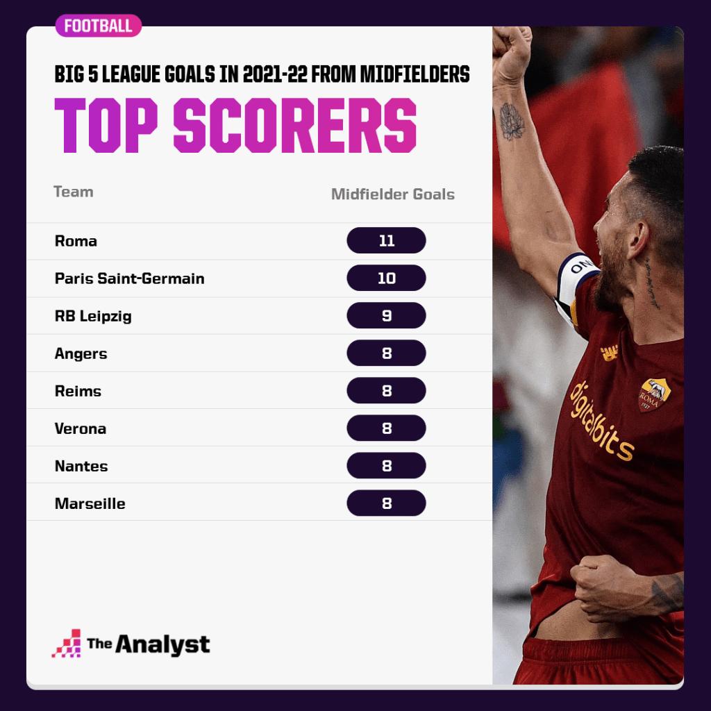 top scoring midfields across europe