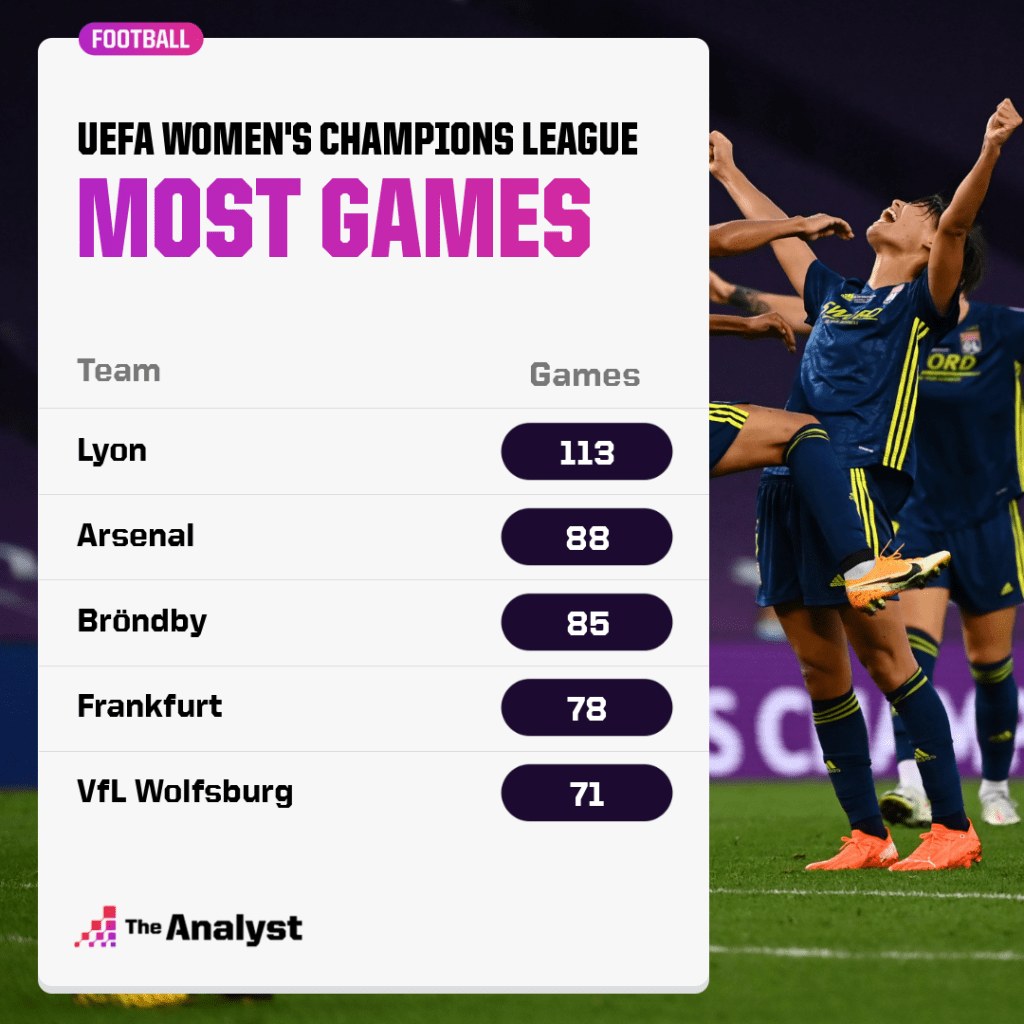 most UWCL games