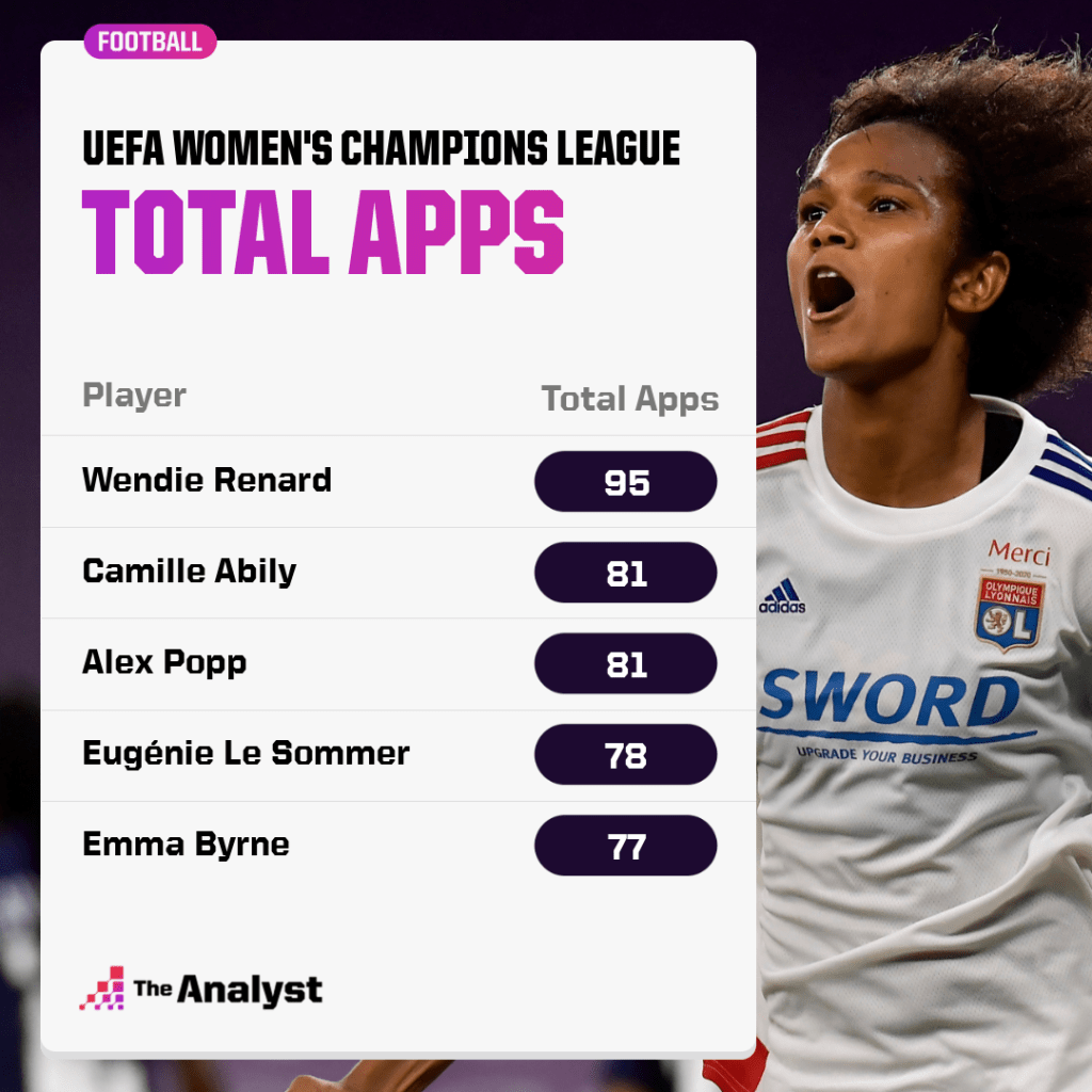 leading appearance makers in UWCL