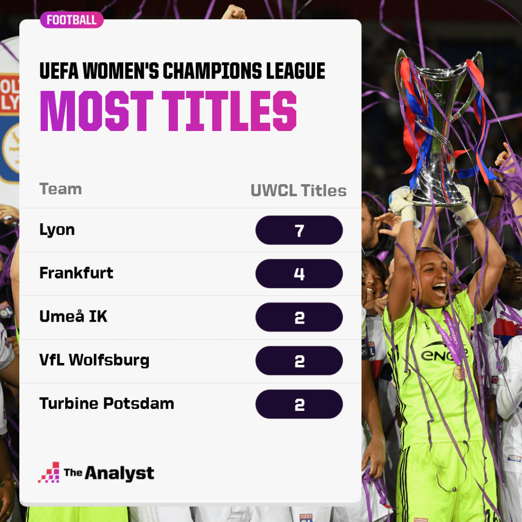 most UWCL titles