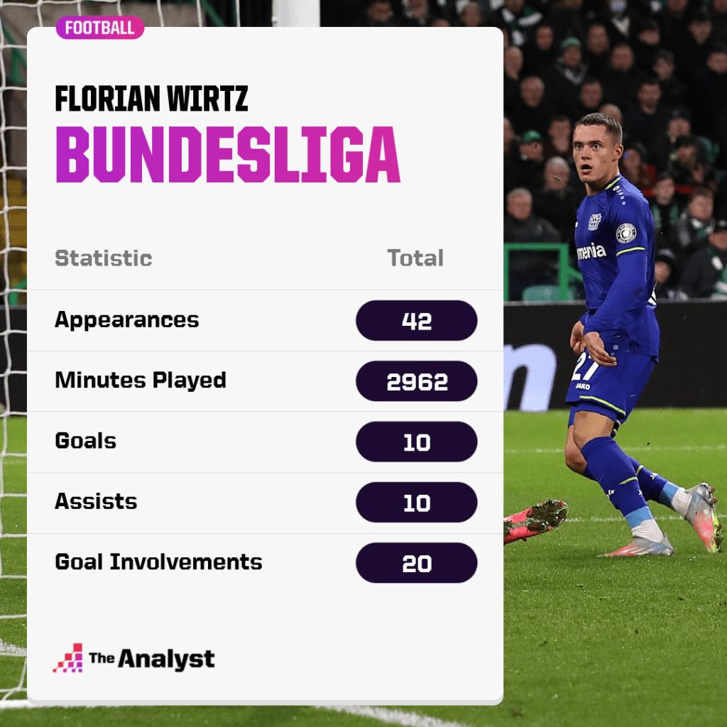 Florian Wirtz Stats