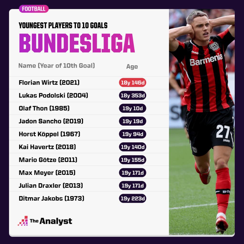 youngest players to 10 Bundesliga goals